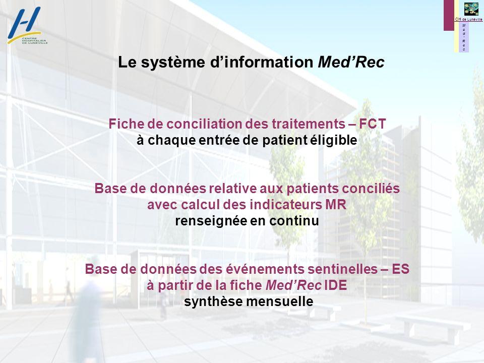 M e d R e c M e d R e c CH de Lunéville Le système dinformation MedRec Fiche de conciliation des traitements – FCT à chaque entrée de patient éligible