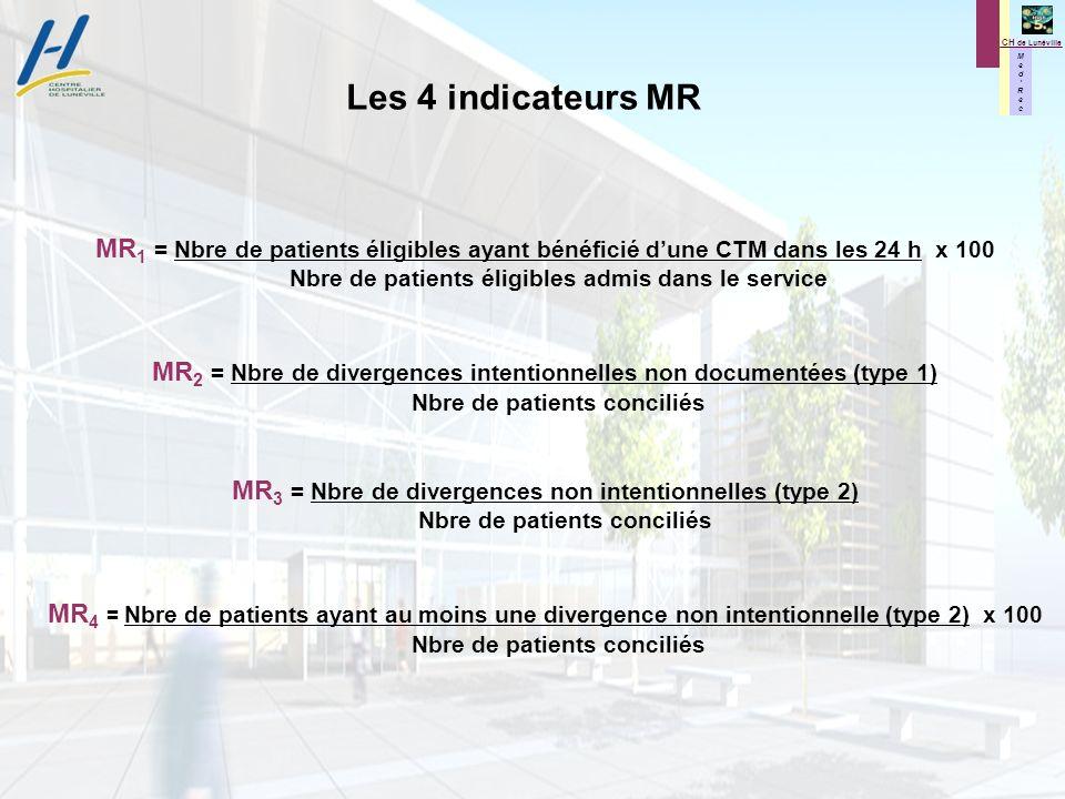M e d R e c M e d R e c CH de Lunéville Les 4 indicateurs MR MR 1 = Nbre de patients éligibles ayant bénéficié dune CTM dans les 24 h x 100 Nbre de patients éligibles admis dans le service MR 2 = Nbre de divergences intentionnelles non documentées (type 1) Nbre de patients conciliés MR 3 = Nbre de divergences non intentionnelles (type 2) Nbre de patients conciliés MR 4 = Nbre de patients ayant au moins une divergence non intentionnelle (type 2) x 100 Nbre de patients conciliés