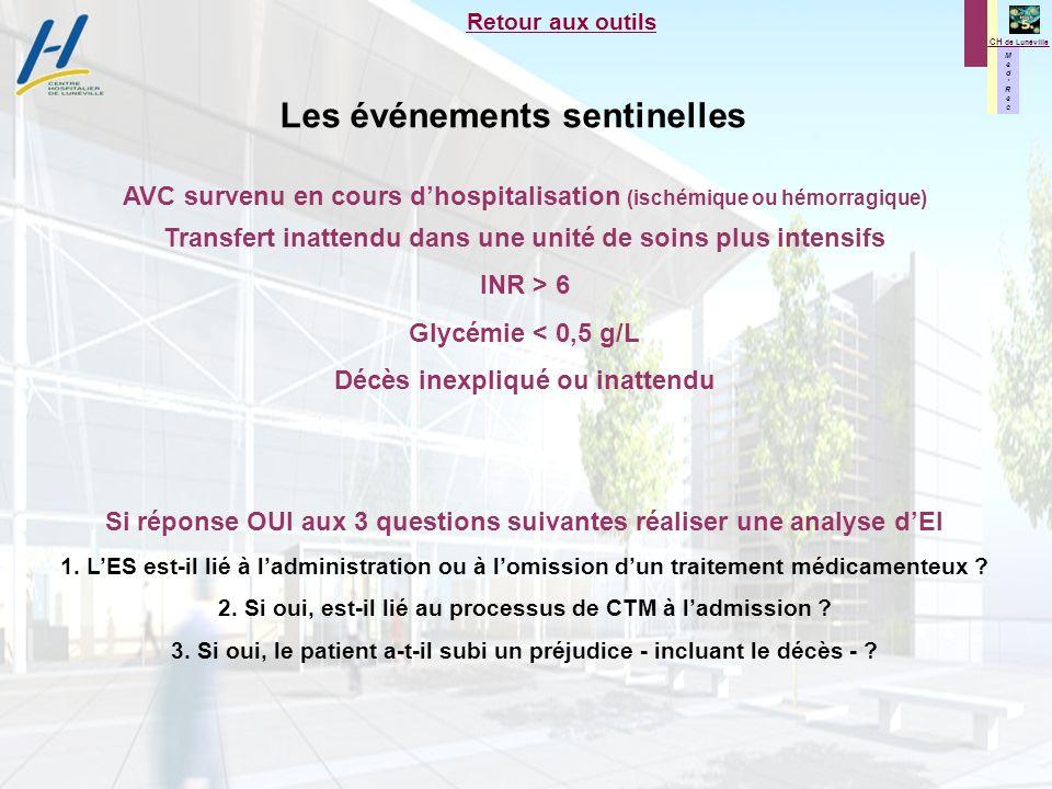 M e d R e c M e d R e c CH de Lunéville Retour aux outils Les événements sentinelles AVC survenu en cours dhospitalisation (ischémique ou hémorragique