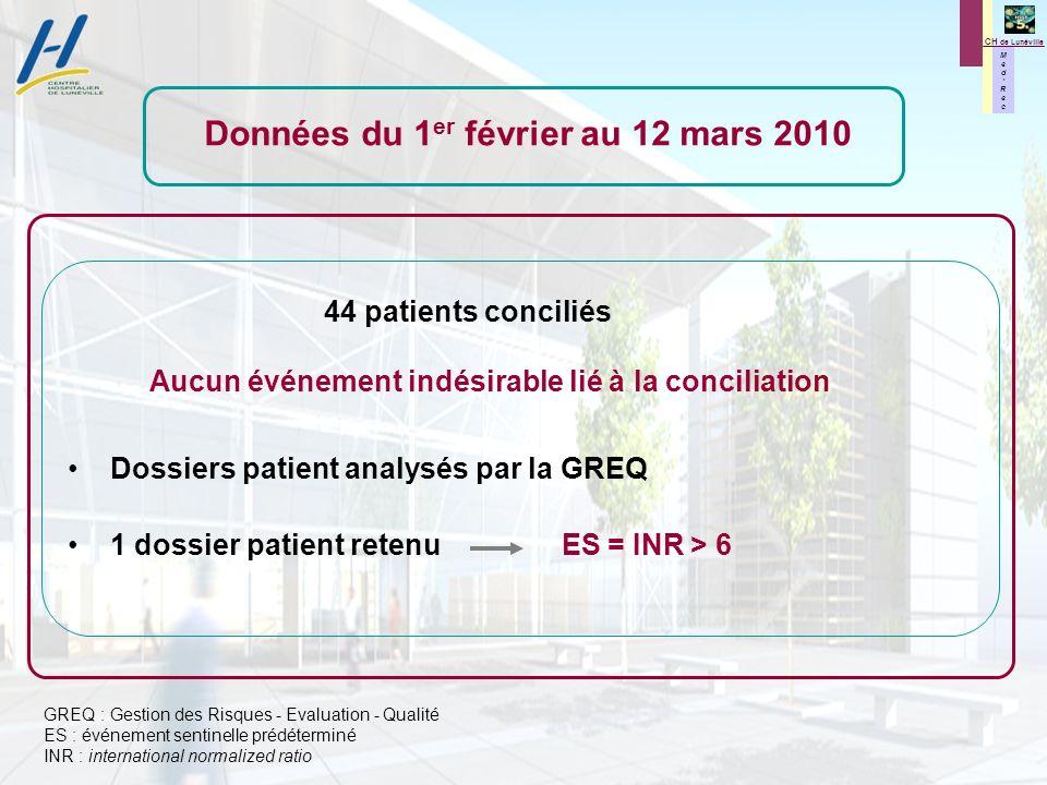 M e d R e c M e d R e c CH de Lunéville Données du 1 er février au 12 mars 2010 44 patients conciliés Aucun événement indésirable lié à la conciliatio