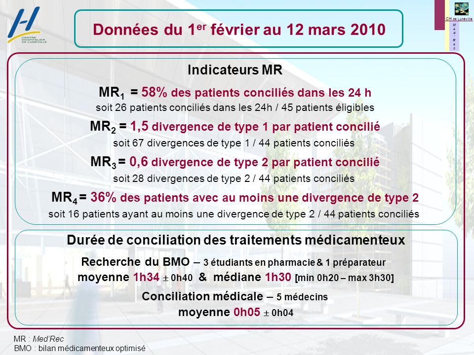 M e d R e c M e d R e c CH de Lunéville Données du 1 er février au 12 mars 2010 Durée de conciliation des traitements médicamenteux Recherche du BMO – 3 étudiants en pharmacie & 1 préparateur moyenne 1h34 0h40 & médiane 1h30 [min 0h20 – max 3h30] Conciliation médicale – 5 médecins moyenne 0h05 0h04 Indicateurs MR MR 1 = 58% des patients conciliés dans les 24 h soit 26 patients conciliés dans les 24h / 45 patients éligibles MR 2 = 1,5 divergence de type 1 par patient concilié soit 67 divergences de type 1 / 44 patients conciliés MR 3 = 0,6 divergence de type 2 par patient concilié soit 28 divergences de type 2 / 44 patients conciliés MR 4 = 36% des patients avec au moins une divergence de type 2 soit 16 patients ayant au moins une divergence de type 2 / 44 patients conciliés MR : MedRec BMO : bilan médicamenteux optimisé