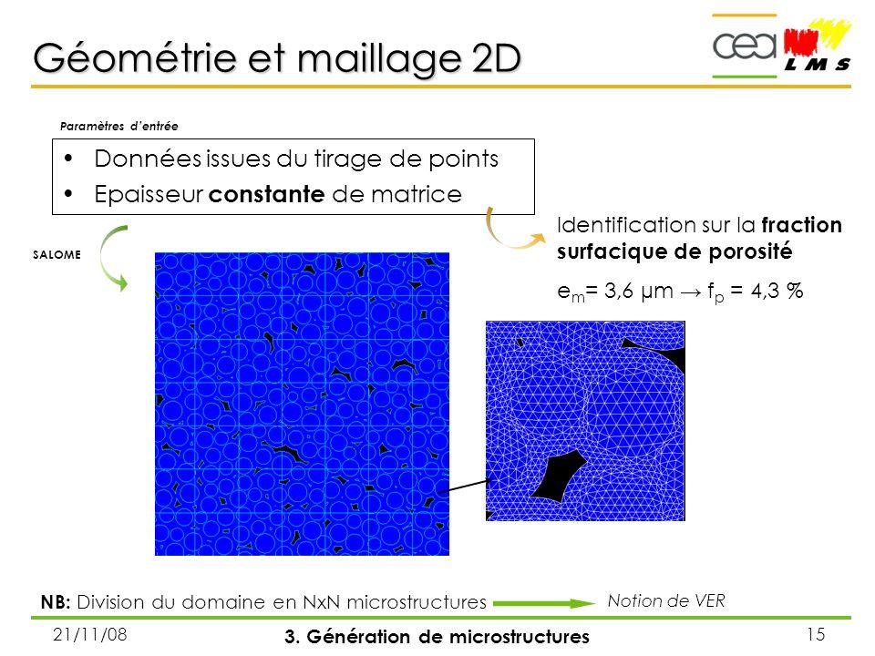 21/11/0815 Géométrie et maillage 2D Données issues du tirage de points Epaisseur constante de matrice 3. Génération de microstructures Paramètres dent