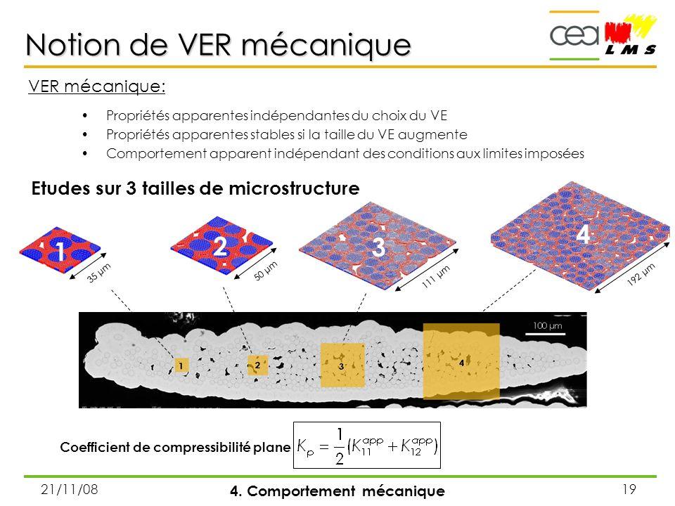 21/11/0819 Notion de VER mécanique 4. Comportement mécanique Etudes sur 3 tailles de microstructure Coefficient de compressibilité plane VER mécanique