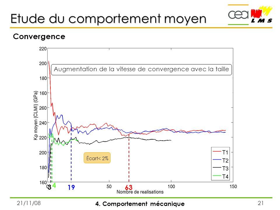 21/11/0821 Etude du comportement moyen 4. Comportement mécanique Convergence 3 1963 Augmentation de la vitesse de convergence avec la taille Écart< 2%