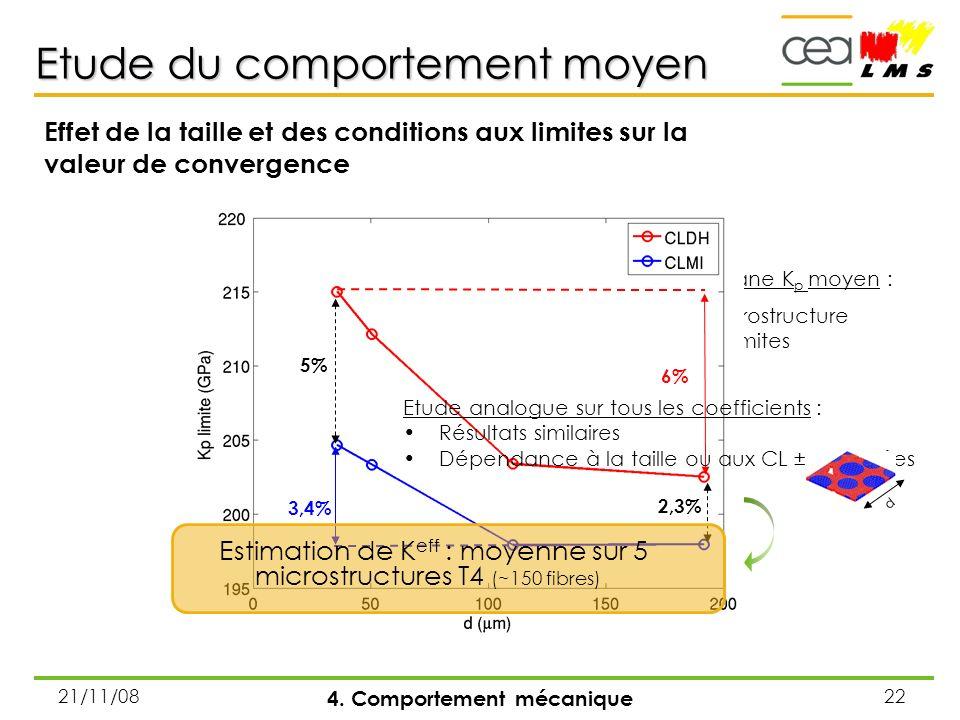 21/11/0822 Coefficient de compressibilité plane K p moyen : Dépend de la taille de la microstructure Dépend des conditions aux limites Etude du compor