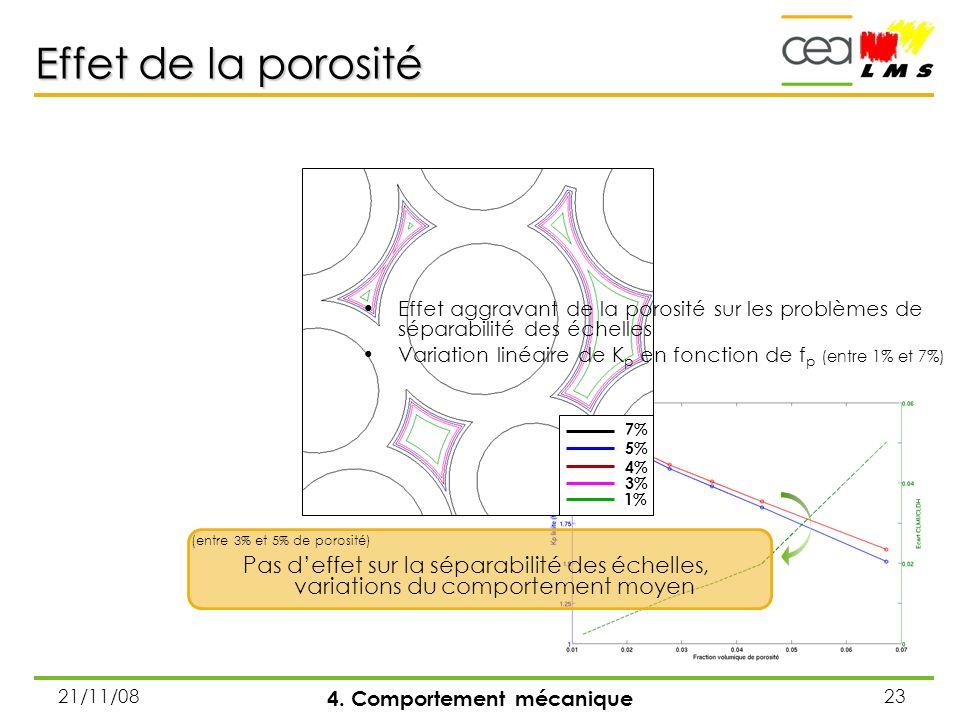21/11/0823 Effet de la porosité 4. Comportement mécanique 7% 5% 4% 3% 1% Effet aggravant de la porosité sur les problèmes de séparabilité des échelles