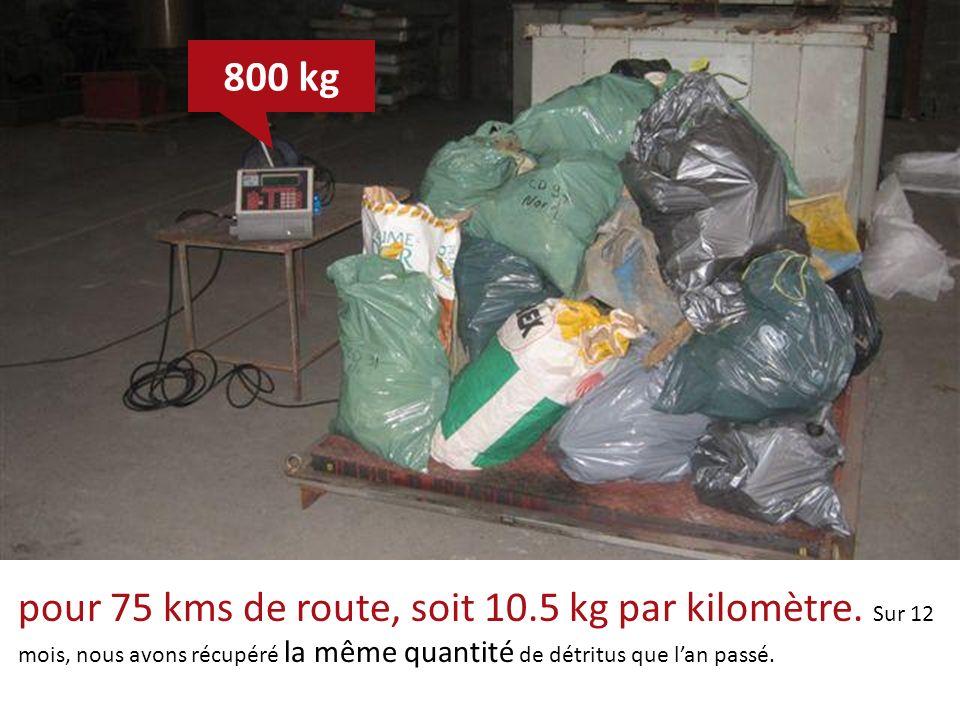 pour 75 kms de route, soit 10.5 kg par kilomètre. Sur 12 mois, nous avons récupéré la même quantité de détritus que lan passé. 800 kg