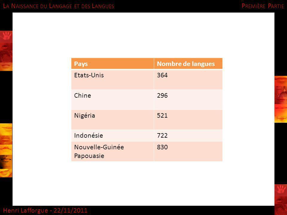 L A N AISSANCE DU L ANGAGE ET DES L ANGUES Henri Lafforgue - 22/11/2011 PaysNombre de langues Etats-Unis364 Chine296 Nigéria521 Indonésie722 Nouvelle-