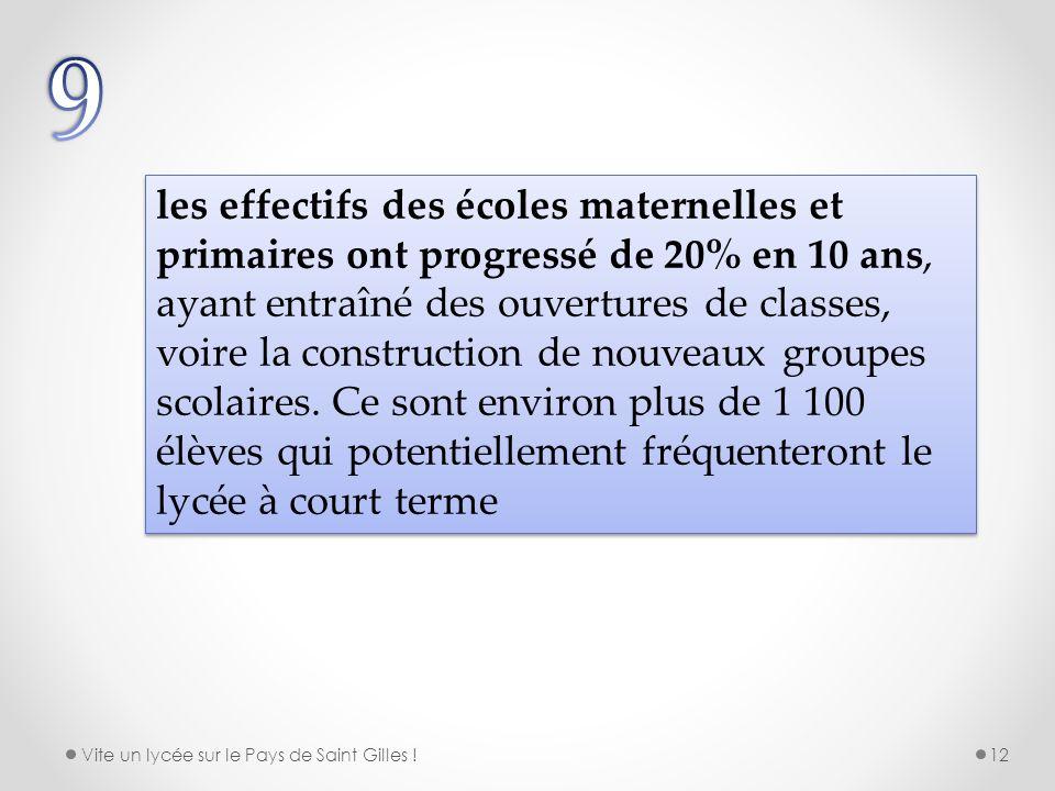 les effectifs des écoles maternelles et primaires ont progressé de 20% en 10 ans, ayant entraîné des ouvertures de classes, voire la construction de n
