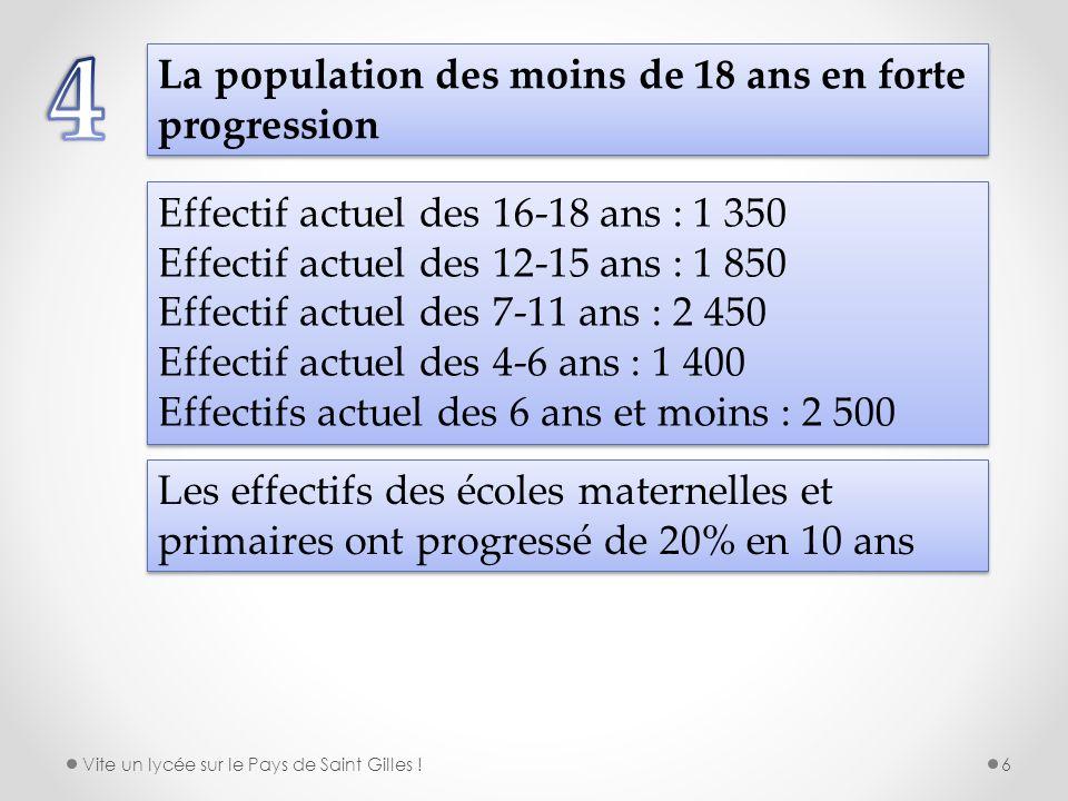 La population des moins de 18 ans en forte progression Effectif actuel des 16-18 ans : 1 350 Effectif actuel des 12-15 ans : 1 850 Effectif actuel des
