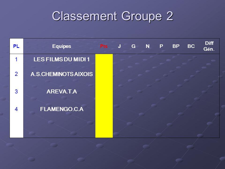 Classement Groupe 2 PL Equipes Pts JGNPBPBC Diff G é n.