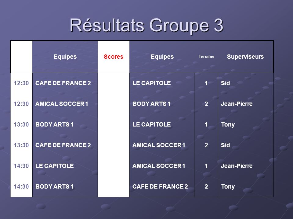 Résultats Groupe 3 Hor.Equipes ScoresEquipes Terrains Superviseurs 12:30CAFE DE FRANCE 2LE CAPITOLE1Sid 12:30AMICAL SOCCER 1 BODY ARTS 12Jean-Pierre 13:30BODY ARTS 1 LE CAPITOLE1Tony 13:30CAFE DE FRANCE 2 AMICAL SOCCER 12Sid 14:30LE CAPITOLE AMICAL SOCCER 11Jean-Pierre 14:30BODY ARTS 1 CAFE DE FRANCE 22Tony