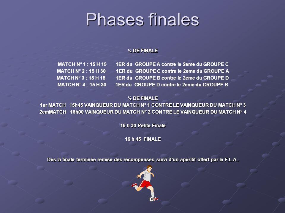 Phases finales ¼ DE FINALE MATCH N° 1 : 15 H 15 1ER du GROUPE A contre le 2eme du GROUPE C MATCH N° 2 : 15 H 30 1ER du GROUPE C contre le 2eme du GROUPE A MATCH N° 3 : 15 H 15 1ER du GROUPE B contre le 2eme du GROUPE D MATCH N° 4 : 15 H 30 1ER du GROUPE D contre le 2eme du GROUPE B ½ DE FINALE 1er MATCH 15h45 VAINQUEUR DU MATCH N° 1 CONTRE LE VAINQUEUR DU MATCH N° 3 2emMATCH 16h00 VAINQUEUR DU MATCH N° 2 CONTRE LE VAINQUEUR DU MATCH N° 4 16 h 30 Petite Finale 16 h 45 FINALE Dés la finale terminée remise des récompenses, suivi dun apéritif offert par le F.L.A..