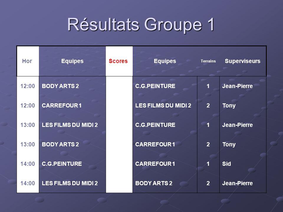 Classement Groupe 1 PL Equipes Pts JGNPBPBC Diff G é n.