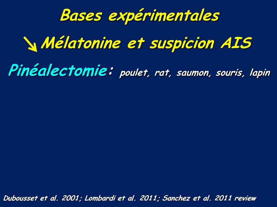 Bases expérimentales Mélatonine et suspicion AIS Mélatonine et suspicion AIS Pinéalectomie: poulet, rat, saumon, souris, lapin Dubousset et al. 2001;