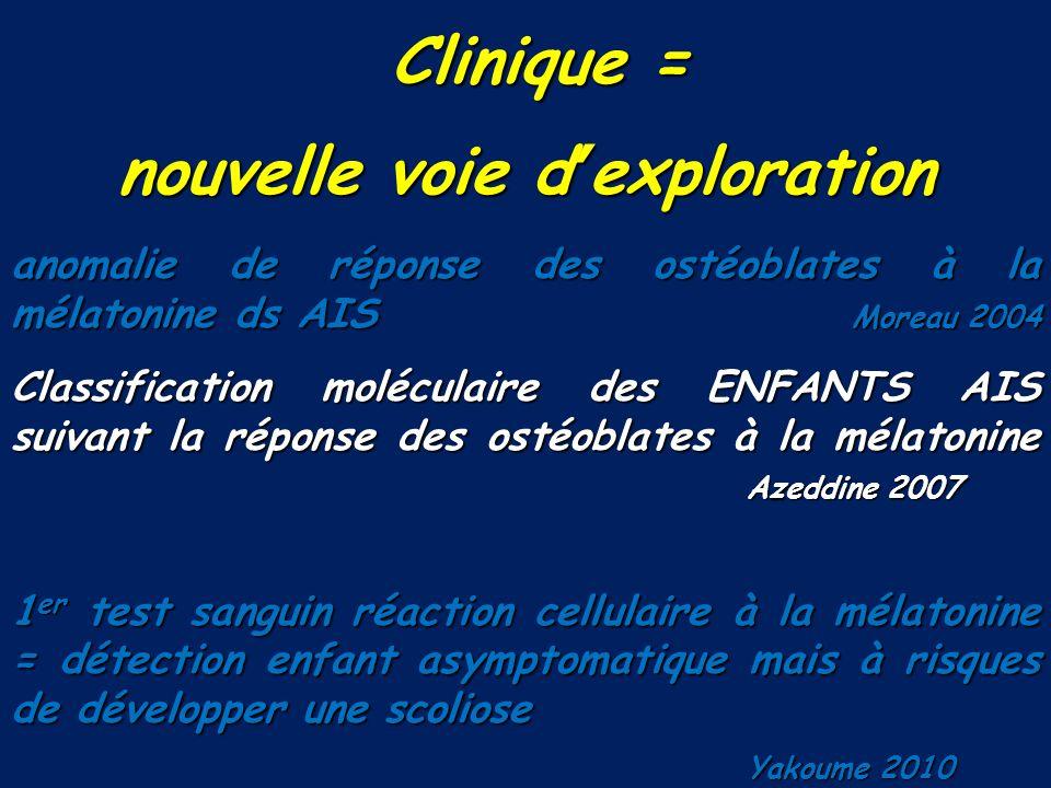 Clinique = Clinique = nouvelle voie dexploration anomalie de réponse des ostéoblates à la mélatonine ds AIS Moreau 2004 Classification moléculaire des