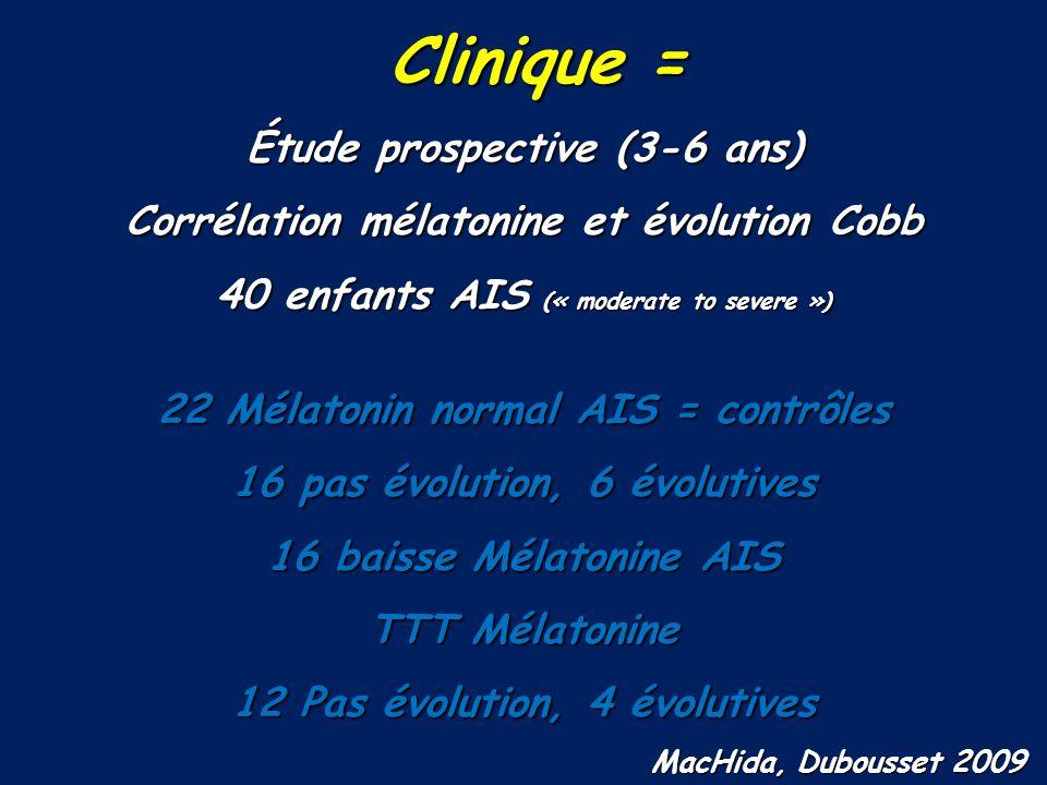 Clinique = Clinique = Étude prospective (3-6 ans) Corrélation mélatonine et évolution Cobb 40 enfants AIS (« moderate to severe ») 22 Mélatonin normal