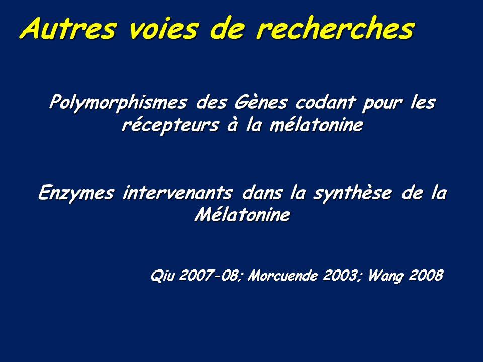 Autres voies de recherches Autres voies de recherches Polymorphismes des Gènes codant pour les récepteurs à la mélatonine Enzymes intervenants dans la