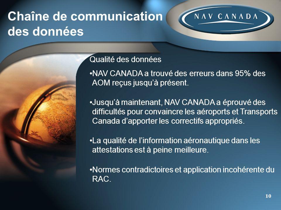 10 Chaîne de communication des données Qualité des données NAV CANADA a trouvé des erreurs dans 95% des AOM reçus jusquà présent.NAV CANADA a trouvé d
