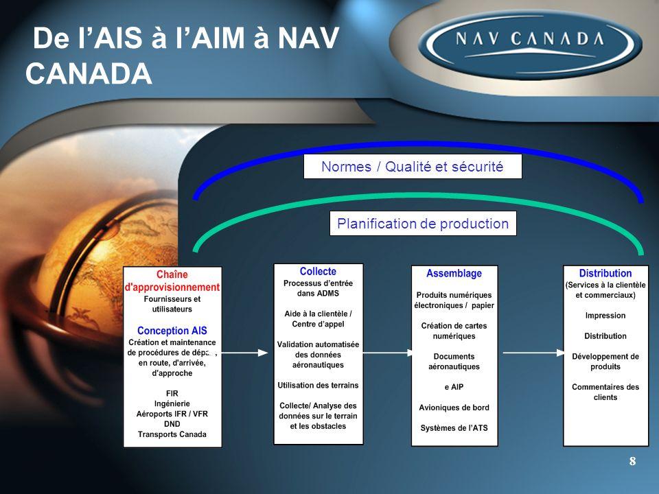 8 Planification de production Normes / Qualité et sécurité De lAIS à lAIM à NAV CANADA