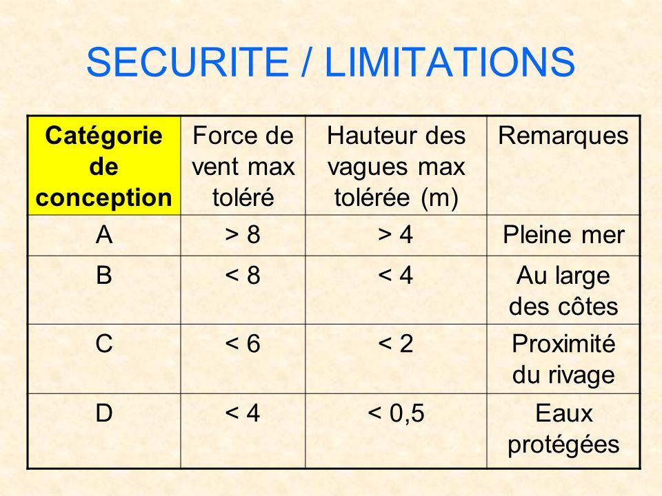 SECURITE / LIMITATIONS Catégorie de conception Force de vent max toléré Hauteur des vagues max tolérée (m) Remarques A> 8> 4Pleine mer B< 8< 4Au large