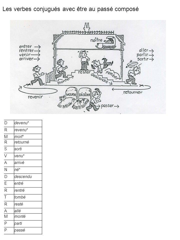 INFINITIF -er (parler) -ir (finir) -re (attendre) PRÉSENT -er +e, +es, +e, +ons, +ez, +ent -ir +is, +is, +it, +issons, +issez, +issent -re +s, +s, +(t),+ons, +ez, +ent PARTICIPE PASSÉ -er + é -ir + i -re + u TEMPS COMPOSÉS: verbe auxiliaire 1 (être ou avoir) + participe passé 2 PASSÉ COMPOSÉ jai 1 donné 2 je suis 1 allé(e) 2 PLUS-QUE-PARFAIT javais 1 donné 2 PASSÉ DU SUBJONCTIF (que) jaie 1 donné 2 FUTUR ANTÉRIEUR jaurai 1 donné 2 PASSÉ DU CONDITIONNEL jaurais 1 donné 2 IMPÉRATIF (ordres) (tu) (nous) (vous) +es +ons +ez +is +issons +issez +s +ons +ez FUTUR -er +ai, +as, +a -ir +ons, +ez, +ont -re CONDITIONNEL -er +ais, +ais, +ait -ir +ions, +iez, +aient -re IMPARFAIT -ons +ais, +ais, +ait +ions, +iez, +aient PARTICIPE PRÉSENT -ons + ant SUBJONCTIF -ent +e, +es, +e, +ent -ons +ions, +iez, +aient LA CONJUGAISON DES VERBES RÉGULIERS