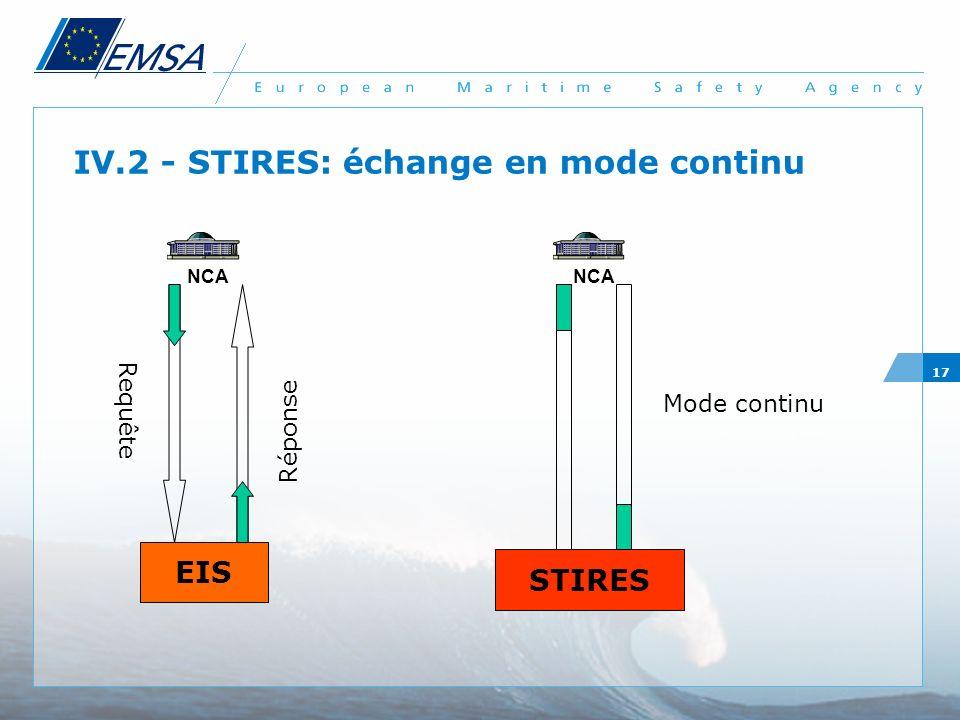 17 IV.2 - STIRES: échange en mode continu NCA EIS NCA STIRES Requête Réponse Mode continu