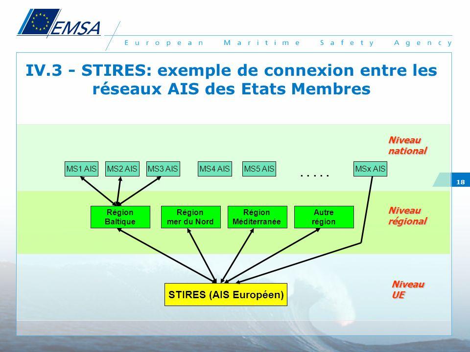 18 IV.3 - STIRES: exemple de connexion entre les réseaux AIS des Etats Membres MS1 AISMS2 AISMS3 AIS Région Baltique Région mer du Nord Région Méditer
