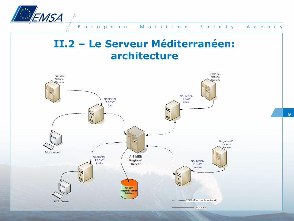 10 II.3 – Le Serveur Méditerranéen : résultat