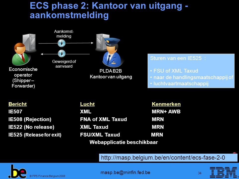 © FPS Finance Belgium 2008 masp.be@minfin.fed.be 34 BerichtLuchtKenmerken IE507 XMLMRN+ AWB IE508 (Rejection)FNA of XML TaxudMRN IE522 (No release)XML