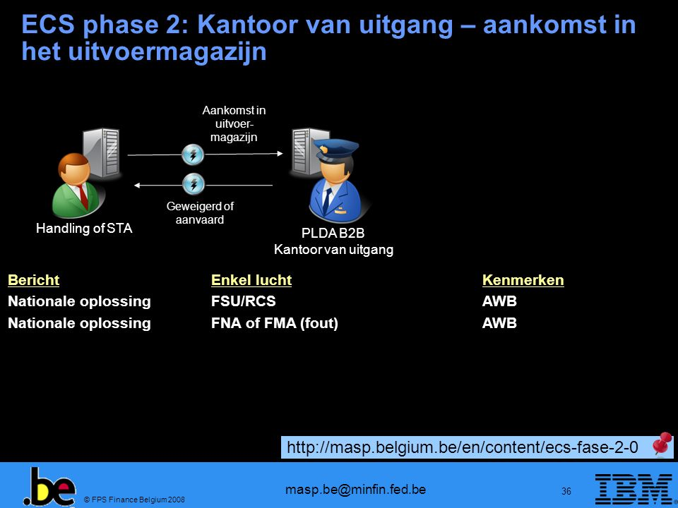 © FPS Finance Belgium 2008 masp.be@minfin.fed.be 36 BerichtEnkel luchtKenmerken Nationale oplossingFSU/RCSAWB Nationale oplossingFNA of FMA (fout)AWB