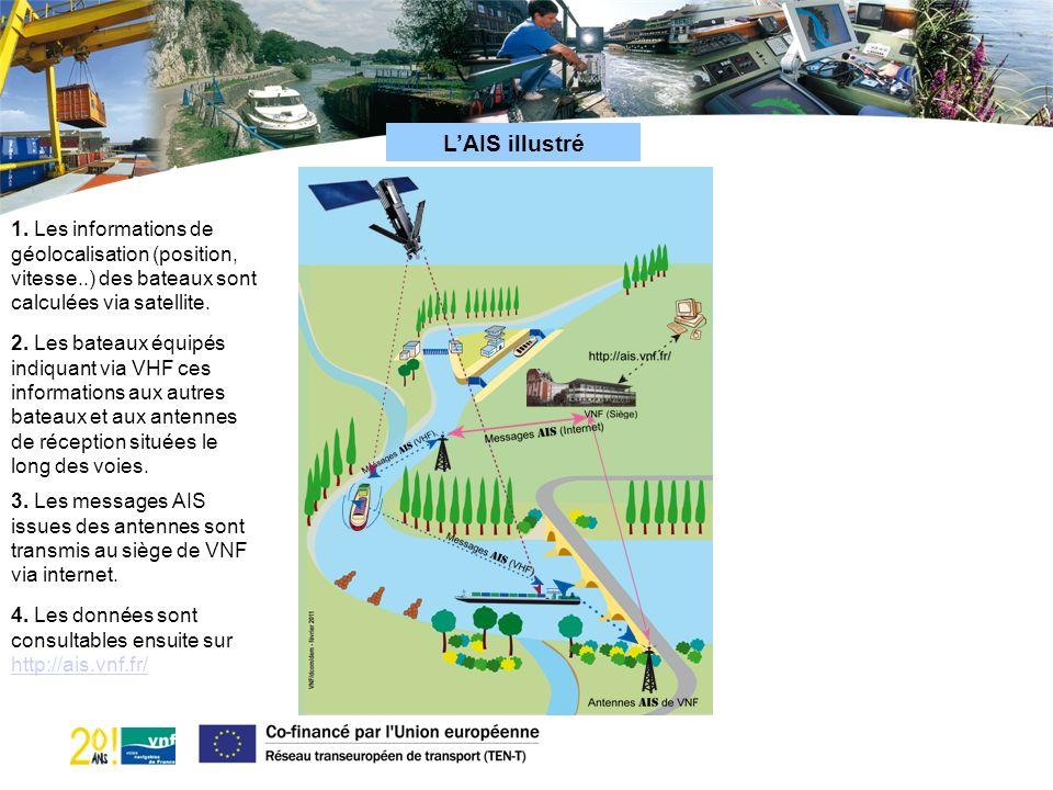 LAIS illustré 1. Les informations de géolocalisation (position, vitesse..) des bateaux sont calculées via satellite. 2. Les bateaux équipés indiquant