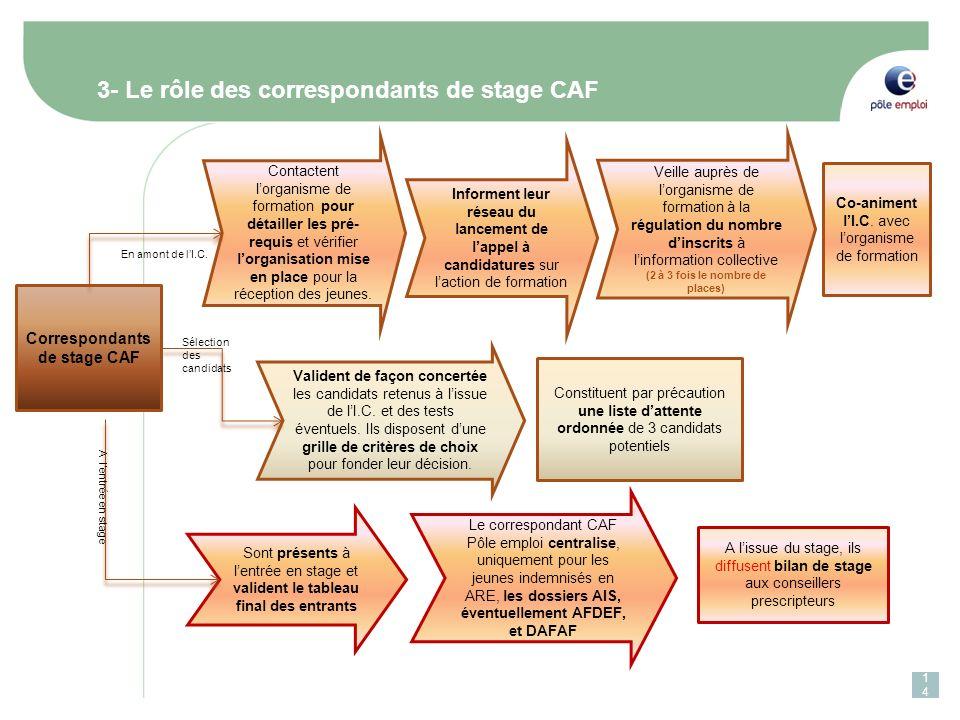3- Le rôle des correspondants de stage CAF Correspondants de stage CAF Contactent lorganisme de formation pour détailler les pré- requis et vérifier l