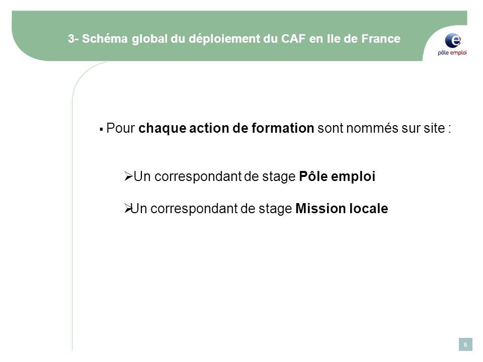 6 3- Schéma global du déploiement du CAF en Ile de France Pour chaque action de formation sont nommés sur site : Un correspondant de stage Pôle emploi