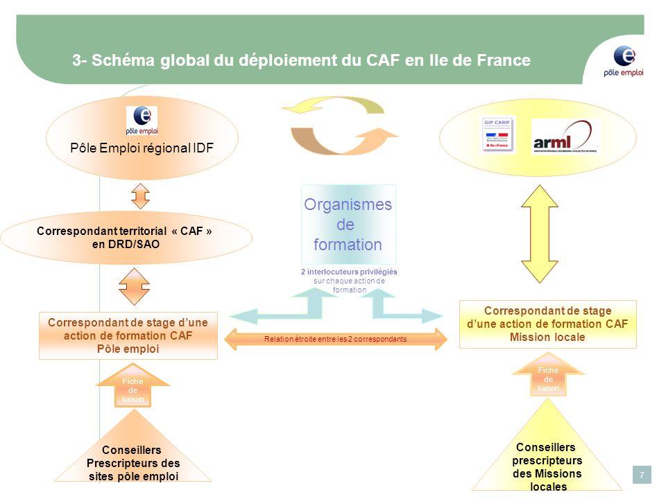 7 3- Schéma global du déploiement du CAF en Ile de France Pôle Emploi régional IDF Correspondant territorial « CAF » en DRD/SAO Correspondant de stage