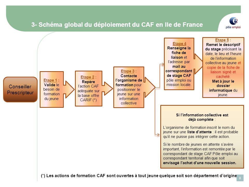 3- Schéma global du déploiement du CAF en Ile de France Conseiller Prescripteur Etape 1 : Valide le besoin de formation du jeune Etape 2 : Repère lact