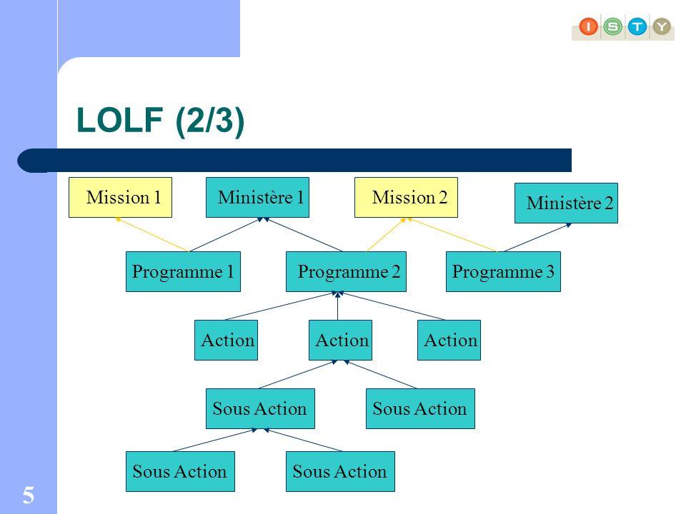 5 LOLF (2/3) Ministère 1 Programme 1Programme 2Programme 3 Action Sous Action Mission 2 Ministère 2 Mission 1