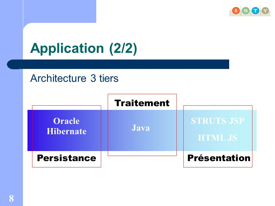 8 Application (2/2) Architecture 3 tiers Persistance Oracle Hibernate Traitement Java Présentation STRUTS JSP HTML JS