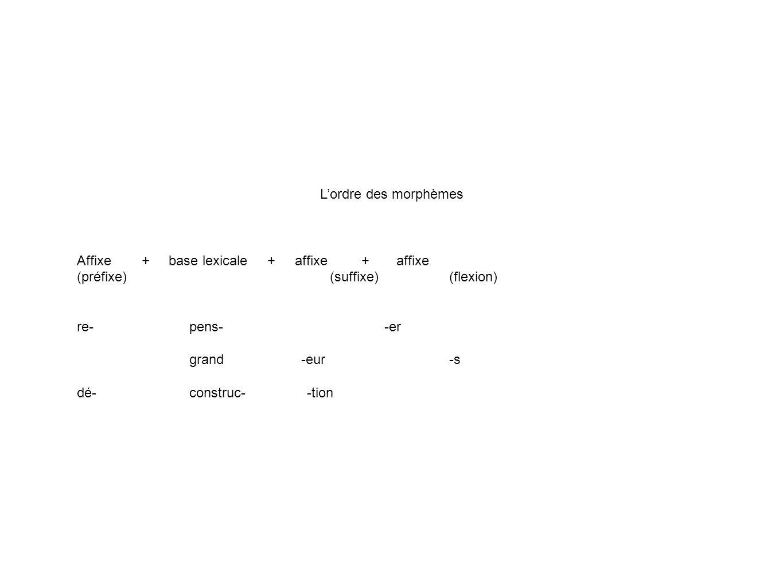 Lordre des morphèmes Affixe + base lexicale + affixe + affixe (préfixe) (suffixe) (flexion) re- pens- -er grand -eur -s dé- construc- -tion