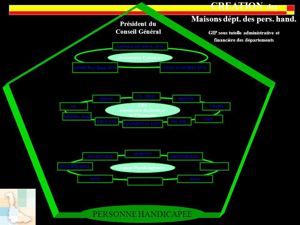 Commission Exécutive Équipe Pluridisciplinaire CDA Commission des Droits et de lAutonomie Président du Conseil Général CONSEIL GENERAL 50 % ASSOC Pers
