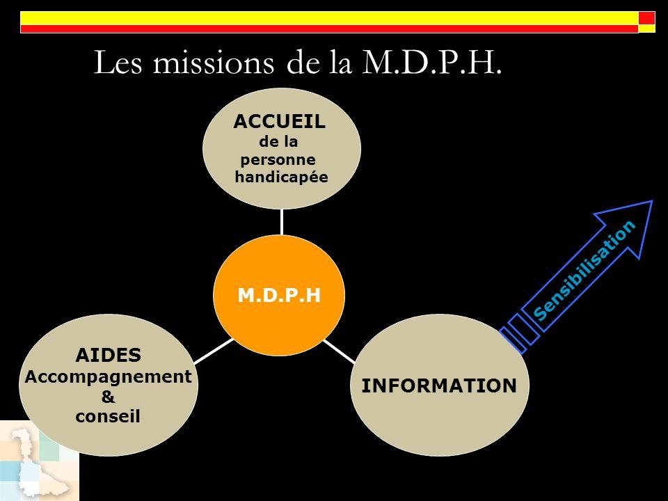 Les missions de la M.D.P.H. M.D.P.H ACCUEIL de la personne handicapée AIDES Accompagnement & conseil INFORMATION Sensibilisation