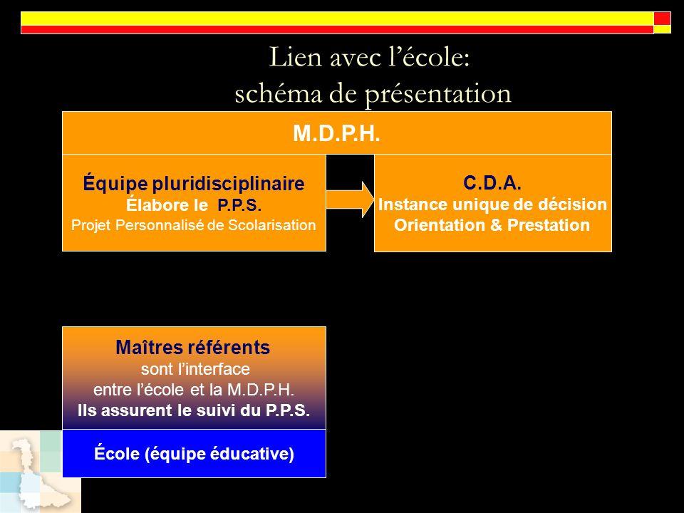Lien avec lécole: schéma de présentation M.D.P.H. Équipe pluridisciplinaire Élabore le P.P.S. Projet Personnalisé de Scolarisation C.D.A. Instance uni