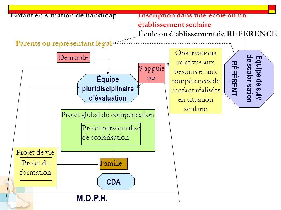 Équipe pluridisciplinaire dévaluation M.D.P.H. Projet global de compensation Projet personnalisé de scolarisation Famille Projet de vie Projet de form