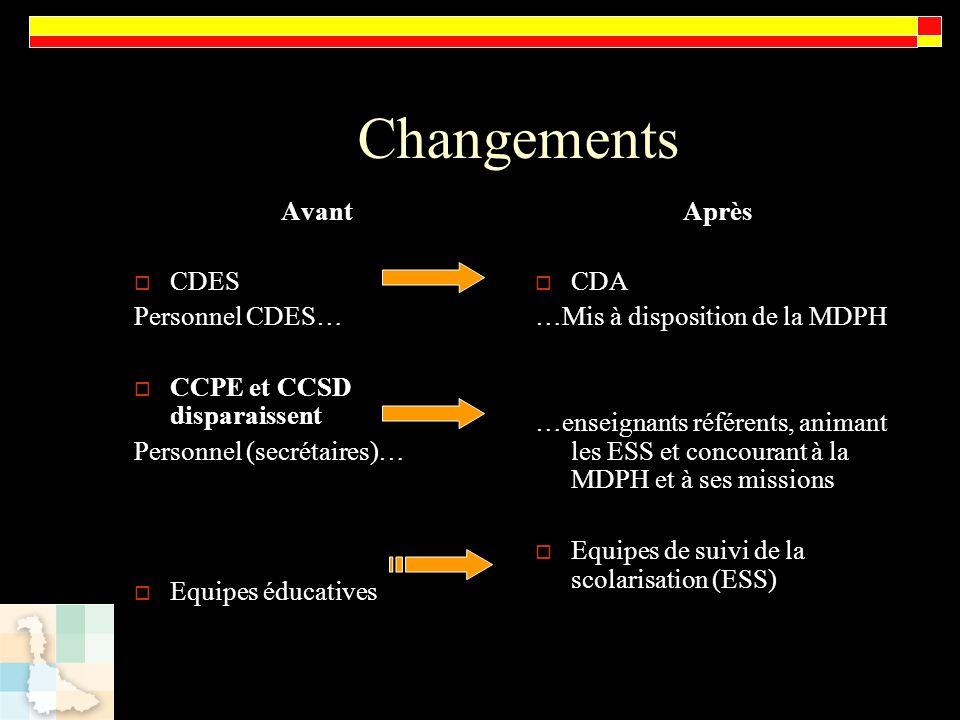 Changements Avant CDES Personnel CDES… CCPE et CCSD disparaissent Personnel (secrétaires)… Equipes éducatives Après CDA …Mis à disposition de la MDPH
