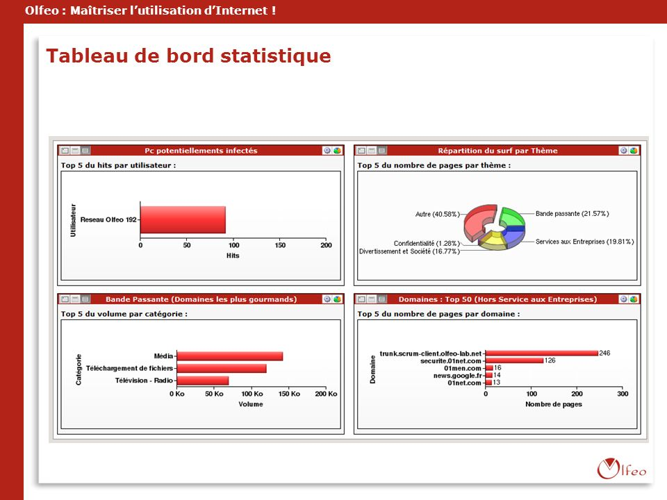 Olfeo : Maîtriser lutilisation dInternet ! Tableau de bord statistique