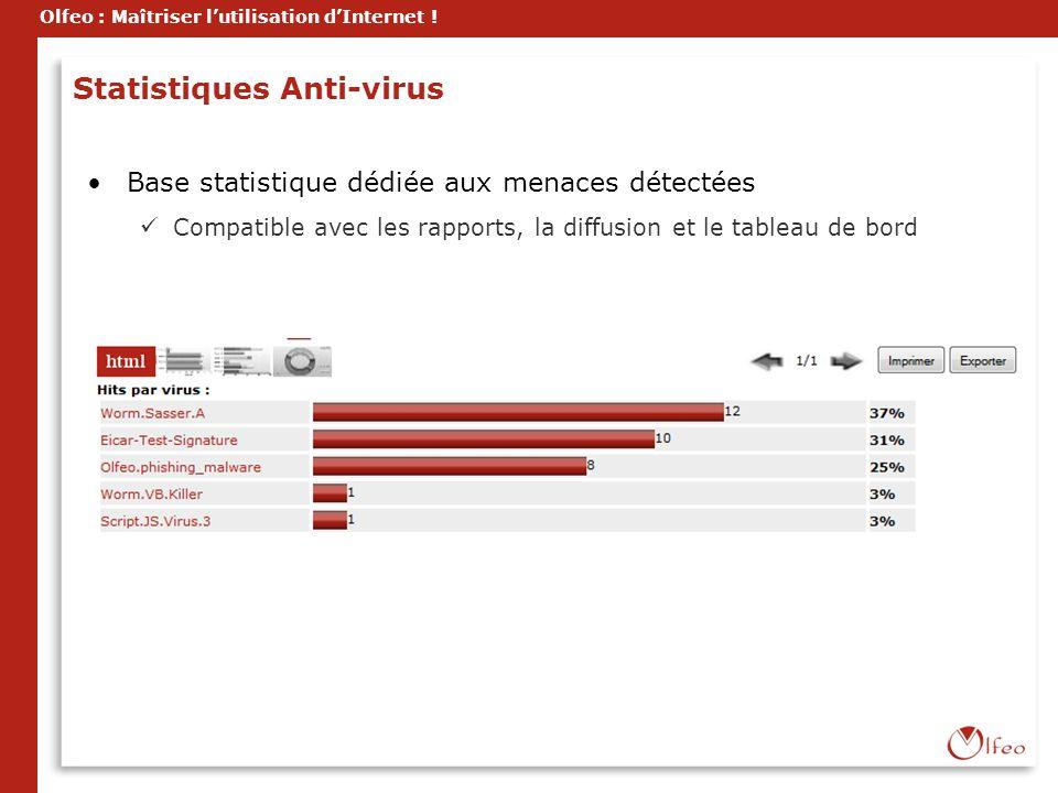 Olfeo : Maîtriser lutilisation dInternet ! Statistiques Anti-virus Base statistique dédiée aux menaces détectées Compatible avec les rapports, la diff