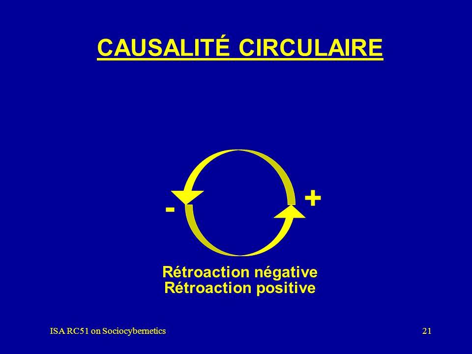 ISA RC51 on Sociocybernetics20 CAUSALITÉ Cause et effet Multi-causalité Rétroaction