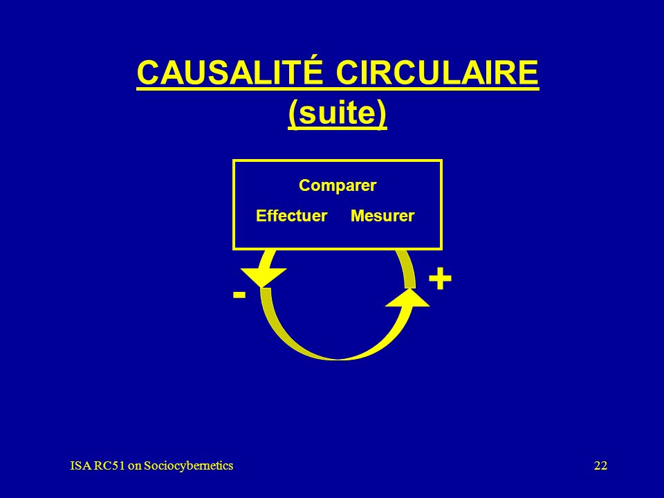 ISA RC51 on Sociocybernetics21 + CAUSALITÉ CIRCULAIRE + Rétroaction positive - Rétroaction négative