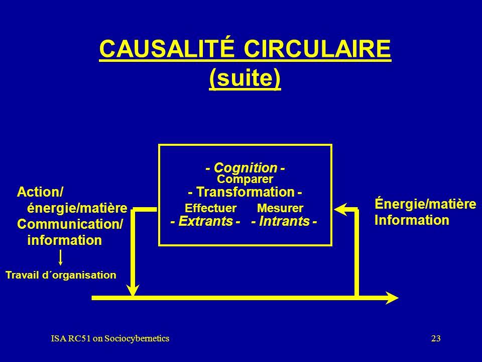 ISA RC51 on Sociocybernetics22 CAUSALITÉ CIRCULAIRE (suite) + - Comparer Effectuer Mesurer