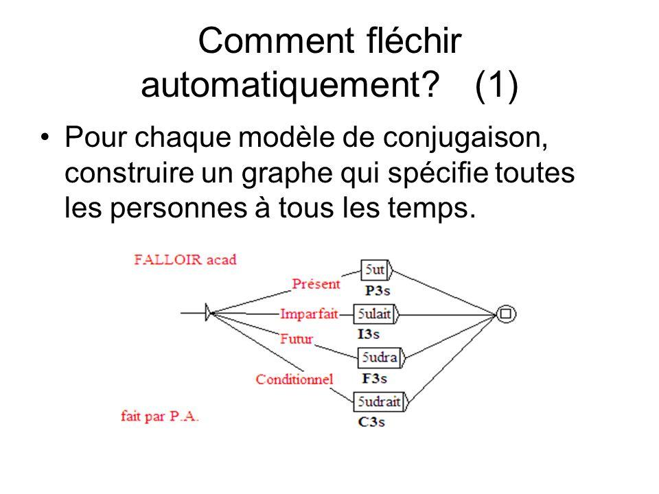Comment fléchir automatiquement? (1) Pour chaque modèle de conjugaison, construire un graphe qui spécifie toutes les personnes à tous les temps.